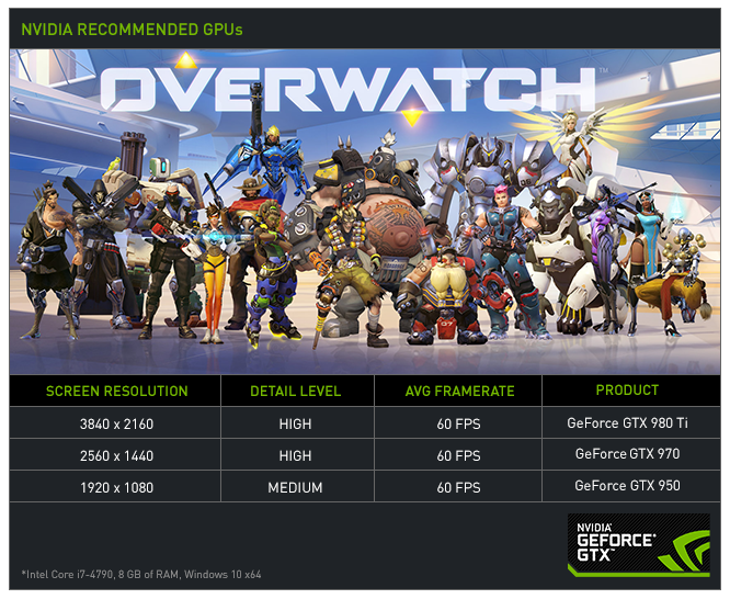 Overwatch-Performance-Graphic-Version-B-60FPS-1.png